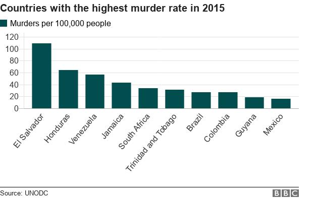 Most dangerous countries - Brazil