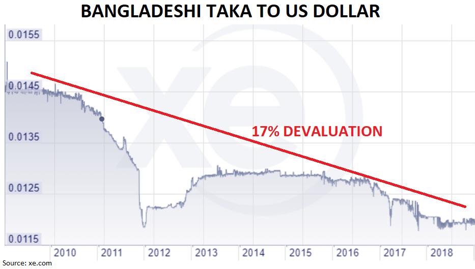 Bangladesh Taka