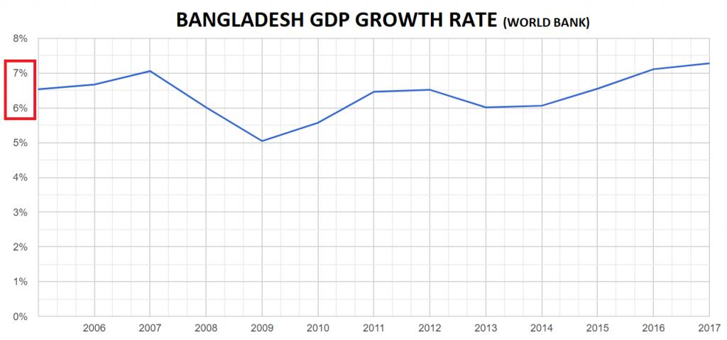 Bangladesh economic growth