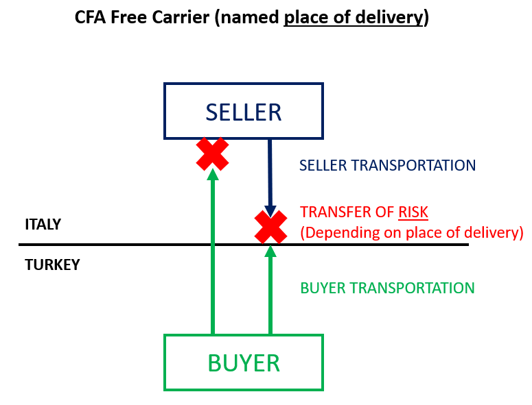 CFA Free Carrier Incoterms 2020