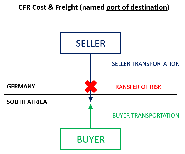 CFR Cost & Freight Incoterms 2020