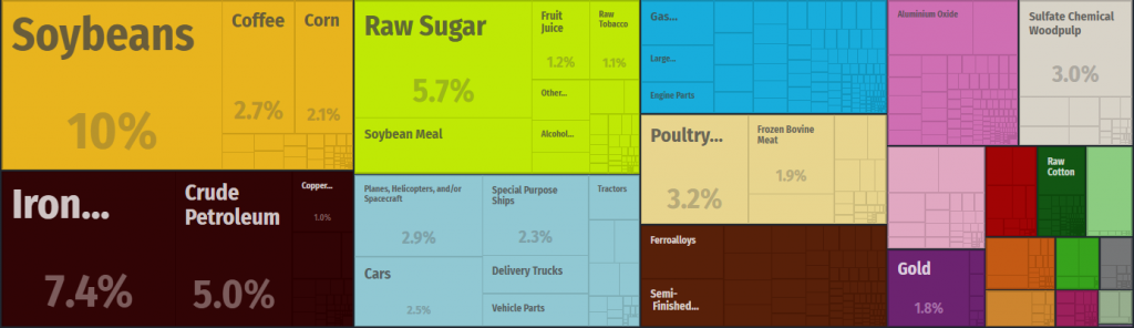 Brazil agricultural exports