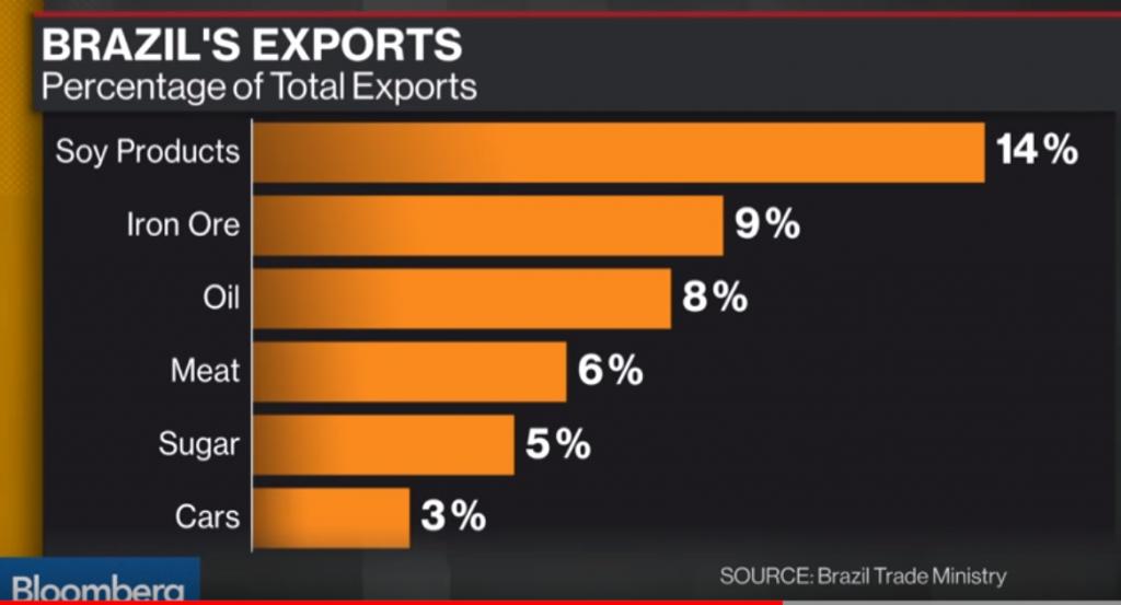 Brazil's exports