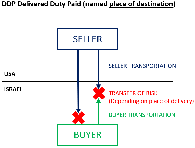 DDP Delivered Duty Paid Incoterms 2020