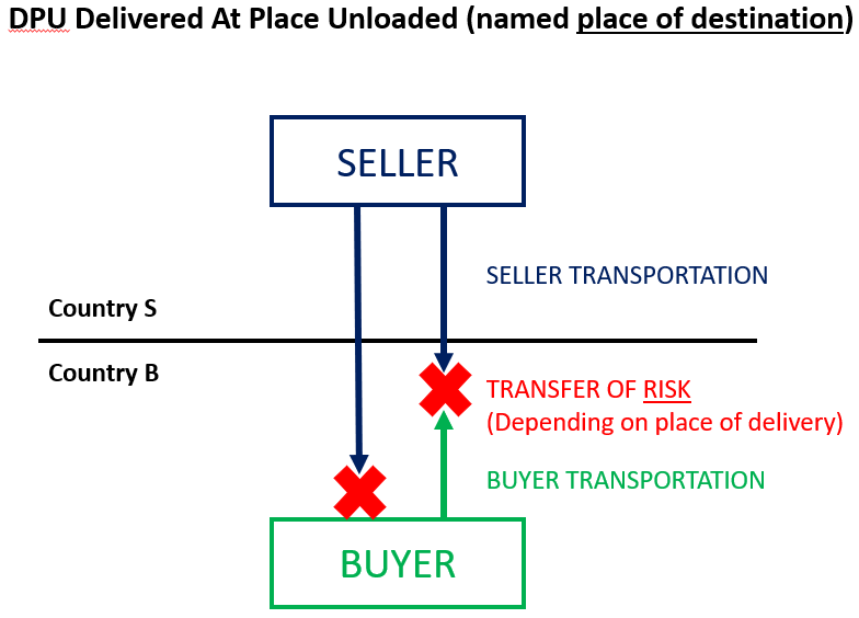 DPU Delivered At Place Unloaded Incoterms 2020