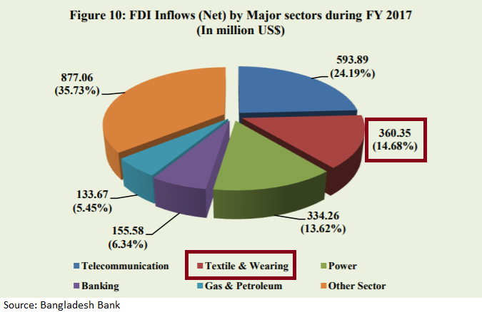 Bangladesh textile FDI