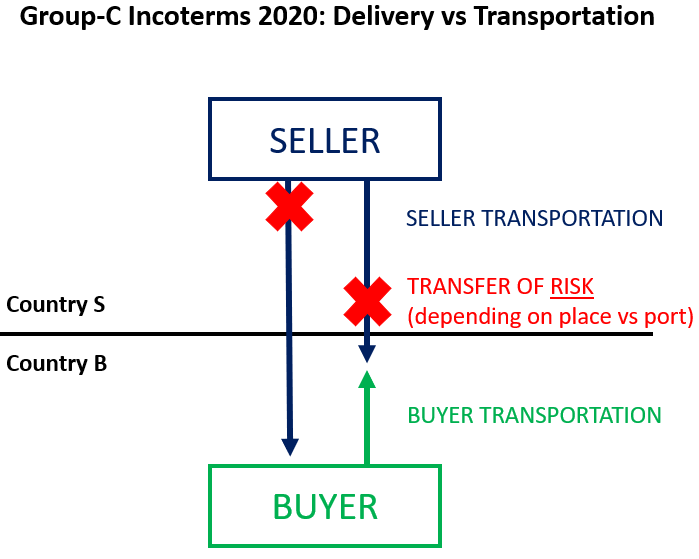 Group-C Incoterms 2020