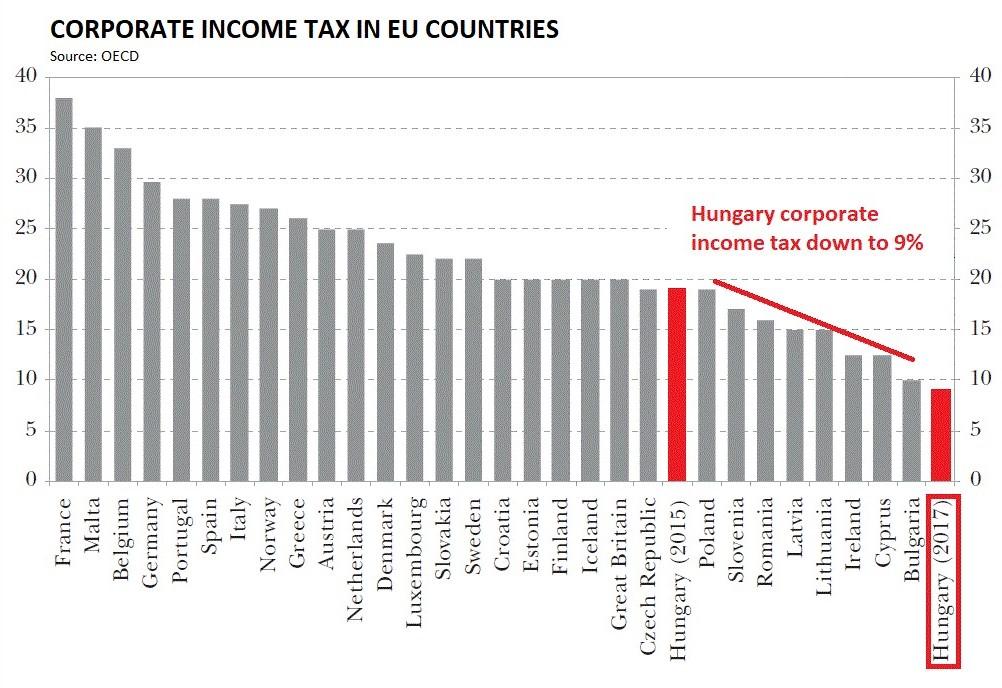 Hungary corporate income tax