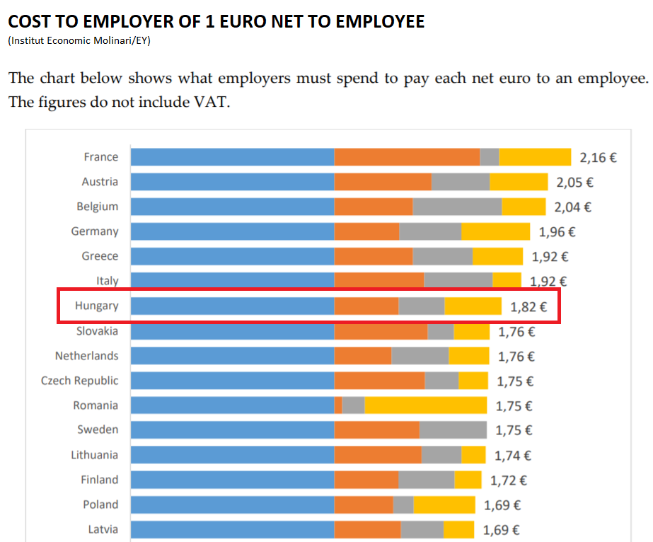 Hungary cost per employee