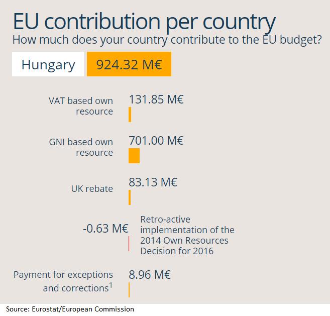 EU contribution per country