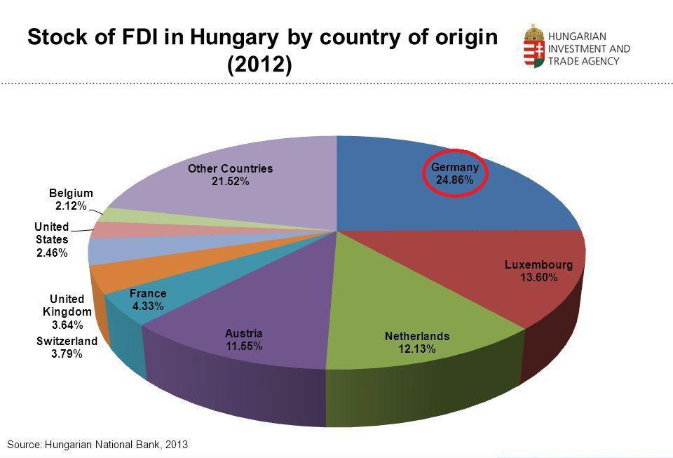 Hungary FDI