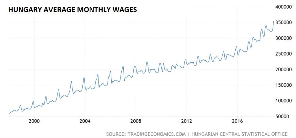 Hungary salaries