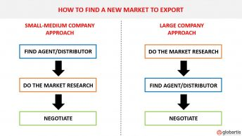 How to find a new market to export