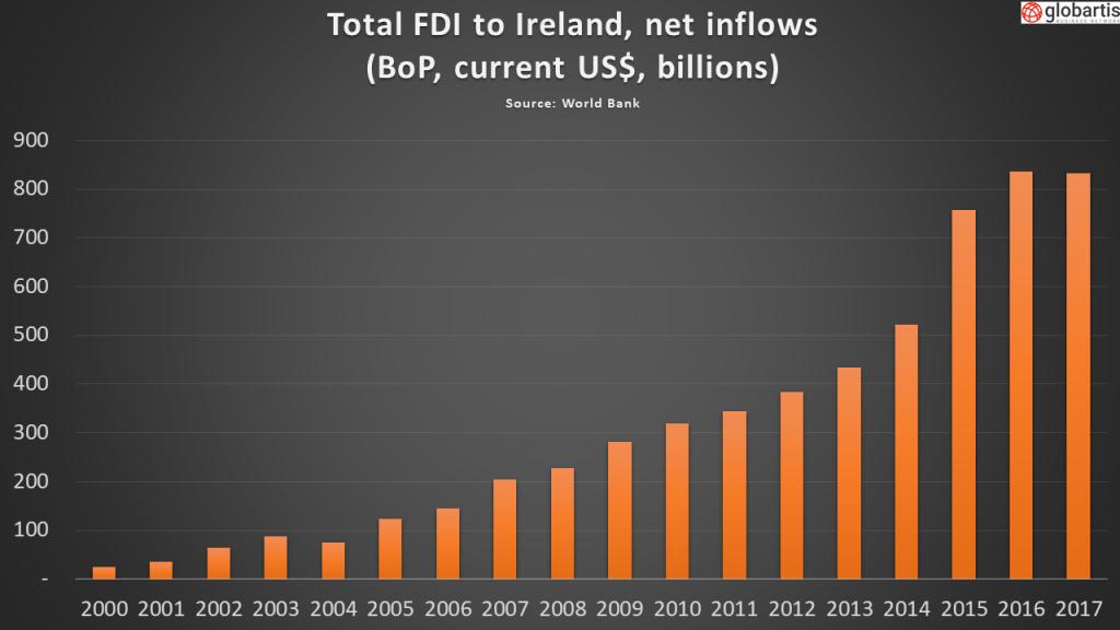 Ireland FDI