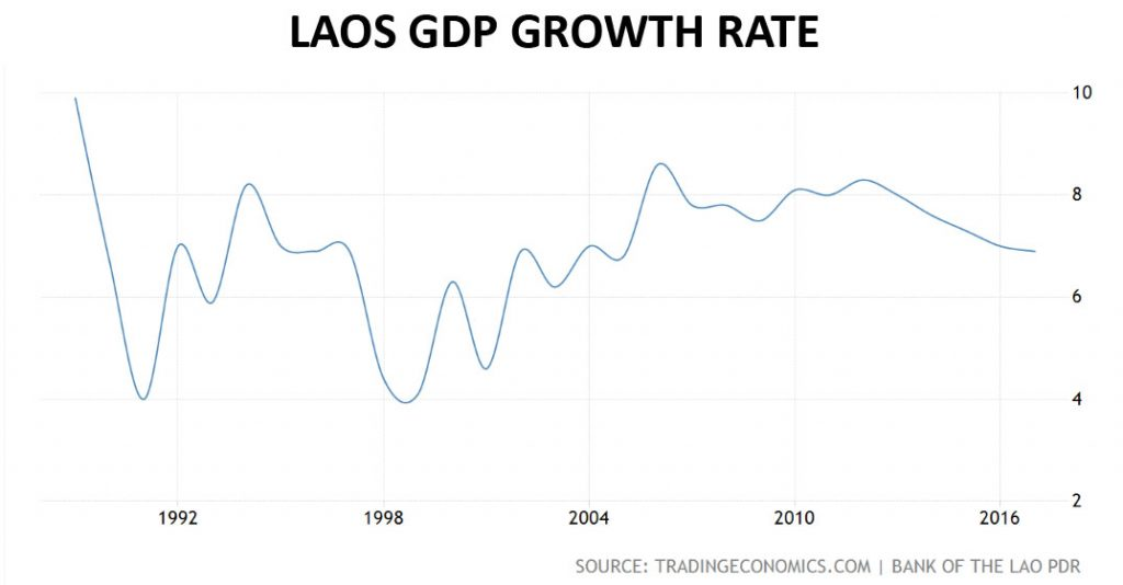 Laos GDP growth rate