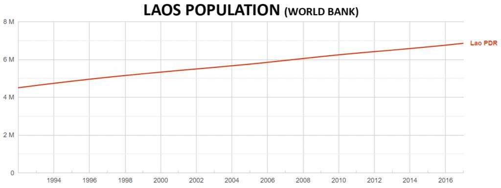 Laos population