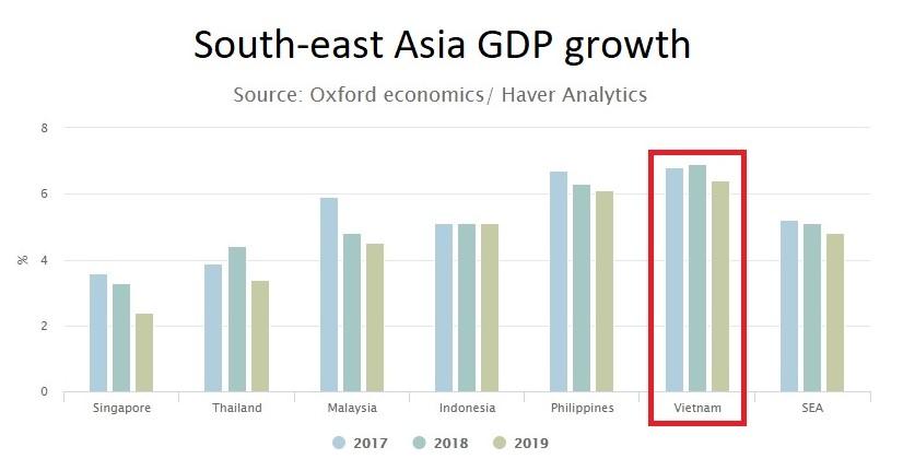 Vietnam growth