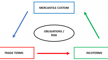 Trade terms and Incoterms