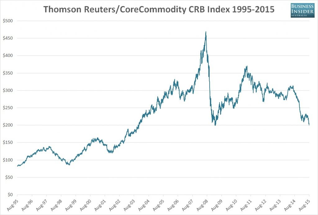 Commodity price index - Brazil