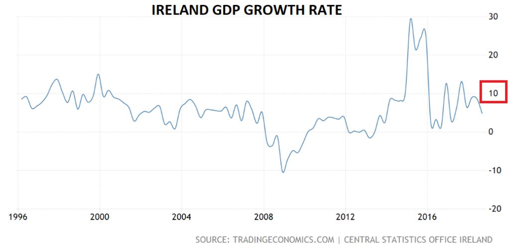 Ireland GDP growth
