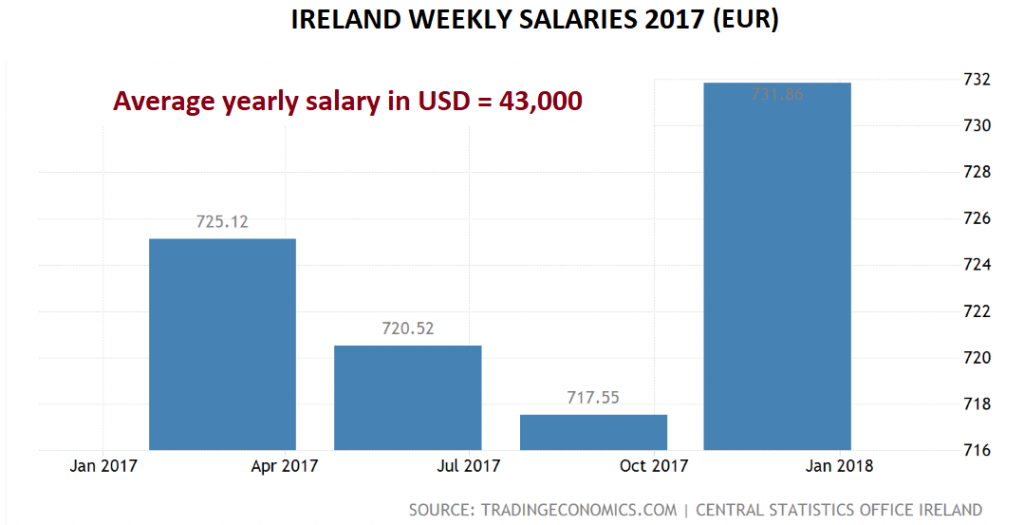 Ireland salaries