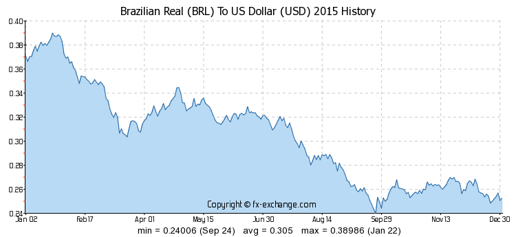 Brazilian real devaluation