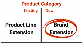 Marketing Strategy Brand Extension