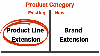 Marketing Strategy Product Line Extension